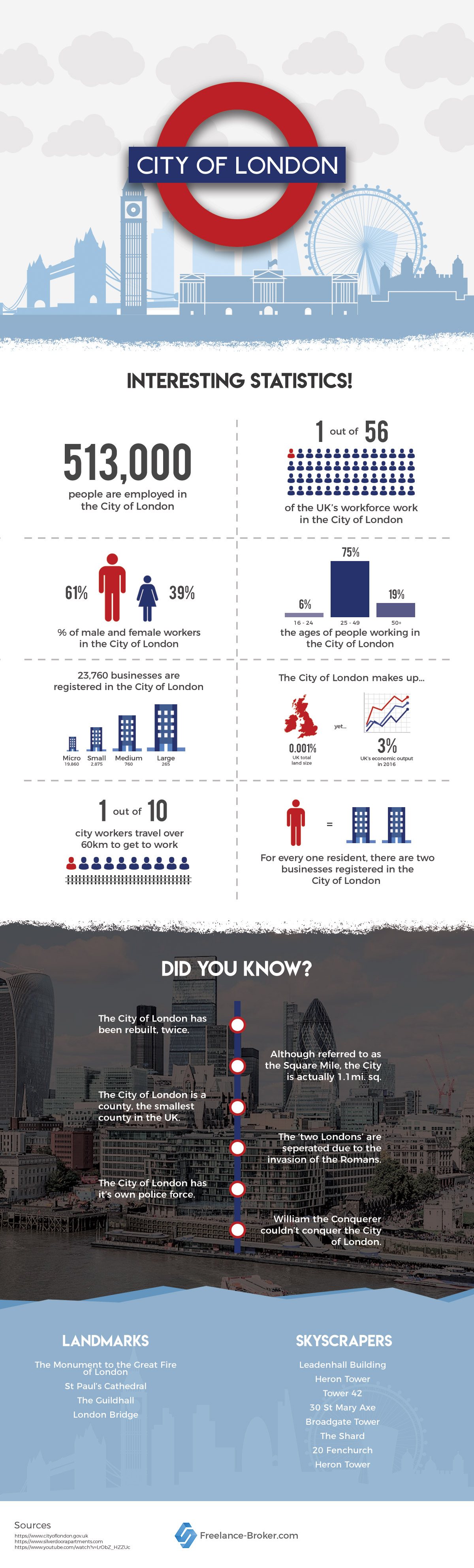 Interesting Facts Statistics City of London